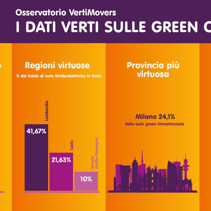 SEMPRE PIÙ ITALIANI PUNTANO SUL GREEN PER MUOVERSI:  NEL 2020 CRESCONO LE IMMATRICOLAZIONI DI AUTO ELETTRICHE (+220%) ED IBRIDE (+13%)  LA GENERAZIONE X (40-54 ANNI) CAMPIONE DELLA MOBILITA' SOSTENIBILE